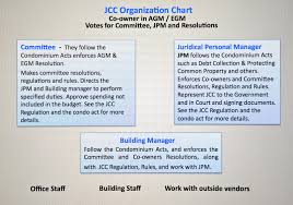 Org Chart Rules Jcc Information Jcc Organization Chart After The