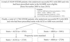 A Comparison Between Statin With Ace Inhibitor Or Arb