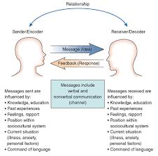 communication skills essay essays on communication skills in nursing essay communication skill in nursing essay aircraftsport sk