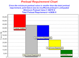 Preload Requirement Charts