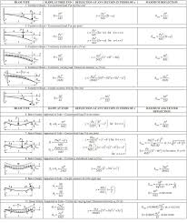 Beam Design Formulas Structural Analysis Beams Columns Force Method Matrix