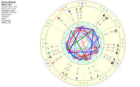 Always Up To Date Atal Chart Five Tips For Birth Chart
