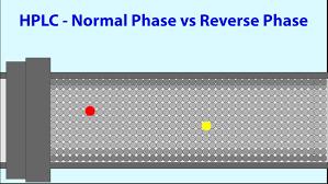 Hplc Principle Hplc Normal Phase Vs Reverse Phase Hplc Animated Youtube