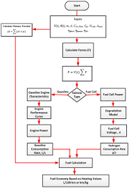 Engine Flow Chart Flow Chart For Simulation Of Fuel Economy For Gasoline And