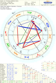 Birth Chart Ascendant 12 Described Astrological Chart Sagittarius