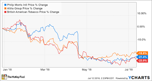 Vape Stock Chart Why Tobacco Stocks Have Lost Around 20 This Year The