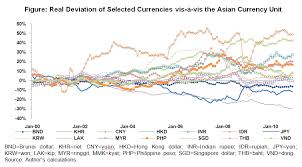 Asian currency unit acu