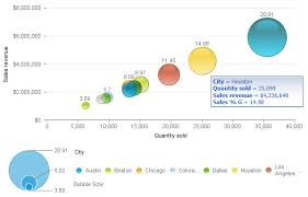 Charting In Web Intelligence Prt 5 Bubble And Polar