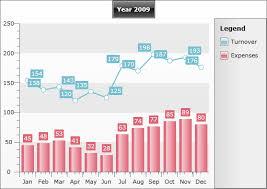 Multi Series Charts Telerik Ui For Silverlight