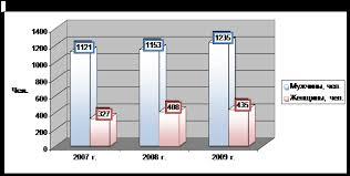 Большая коллекция рефератов Курсовая работа Анализ  Рис 7 Структура кадров ООО Лукойл Западная Сибирь по половому признаку Далее рассмотрим структуру трудовых ресурсов предприятия