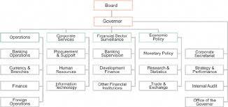 Organogram Of First Bank Nigeria Plc