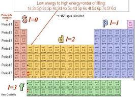 Principle Quantum Numbers Chart Quantum Numbers N 1 2 3