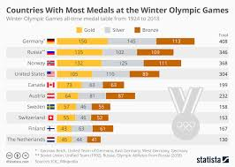 Chart Countries With Most Medals At The Winter Olympic