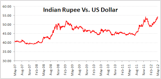 Dollar Vs Rupee History Chart Usd Vs Inr Forex Live