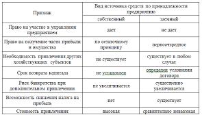 Реферат Совершенствование управления капиталом промышленного  Рисунок 2 Основные отличия собственных и заемных источников финансирования предприятия