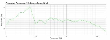Speaker Frequency Range Chart Realtraps Room Measuring Series