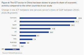 9 Core Technologies China Ranks Top On Embracing Digital Technology In Daily