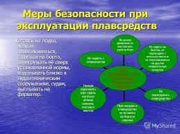 Презентация на тему Правила безопасного поведения на воде  8 Меры безопасности
