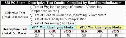 Sample Essay Topics for NICL AO Descriptive Paper   Testbook Blog Amazon in