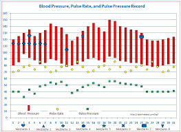 Temperature Pulse Respiration Chart Template Blood Pressure Tracker Free Templates For Graphing Blood