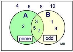 Probability Of A Given B Venn Diagram Sets And Probability Mathbitsnotebook A2 Ccss Math