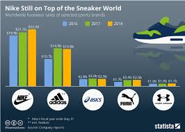 Nike Shoe Sales Chart Chart Nike Still On Top Of The Sneaker World Statista