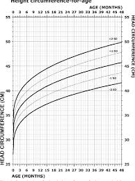 Microcephaly Growth Chart Figure 6 From Growth Charts For Wolf Hirschhorn Syndrome 0