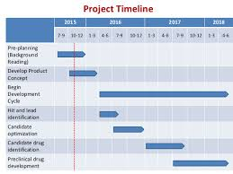 project development timeline sample project development of anitmicrobial peptides