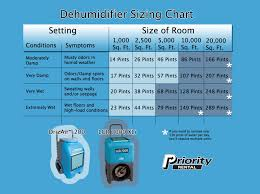 Whats The Difference Between Desiccant And Refrigerant