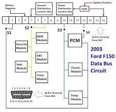 2003 ford f150 data bus communication network protocol is vital in 2003 Ford Windstar Radio Wiring Diagram 2003 ford bus communication wirings 2000 ford windstar radio wiring diagram
