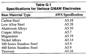 Hardfacing Electrode Comparison Chart Encyclopedia Upgrade Your Welding Supplies Knowledge