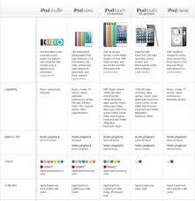 Ipod Chart Which Ipod Model Is Best Comparison Of Ipod Models