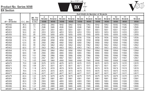 54 Thorough V Belt Number Conversion Chart