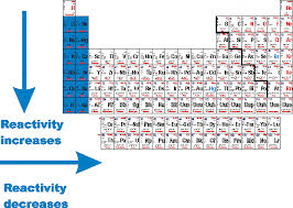 Element Reactivity Chart What Nonmetals Are Most Chemically Reactive Socratic