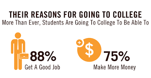 why your academic program web pages matter more than ever in  88% go to college to get a good job