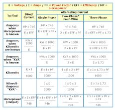 Volt Ampere Kw Volt Ampere Calculator