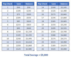 Save 10000 In A Year Chart 7 Money Challenges To Save Up To 10 000 In One Year