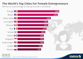 Chart The Worlds Top Cities For Female Entrepreneurs
