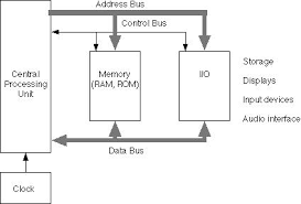 block diagram of computer architecture photo album   diagrams best images of basic cpu architecture diagram computer cpu
