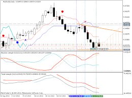 Interactive Stock Charts Online Major Currency Pairs Correlation Interactive Stock Charts