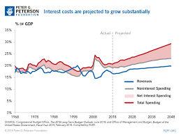 Higher Interest Rates And The National Debt Startup Dna