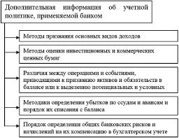 Организации бухгалтерского учета собственного капитала ru Интересно Организации бухгалтерского учета собственного капитала