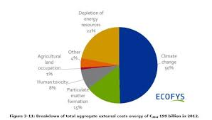 Comparing Externalities From Energy Sources Inside Energy
