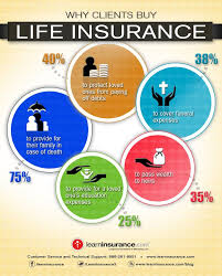 discover why most people these days choose life insurance than any other types of insurance and