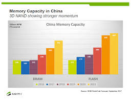 as you can see from the chart above a significant amount of dram and nand is already being made in china just not by the chinese