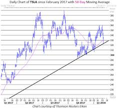 Tesla Share Price History Chart Options Traders Are Betting On A Historic Earnings Move For