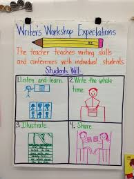 Writer S Workshop Anchor Charts Writing Expectations Kindergarten Anchor Charts Teaching