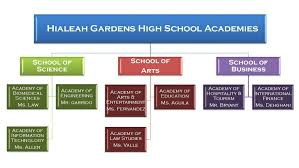 hghs is an all academy school students are provided opportunities to explore career themed academies in eight academies distributed among three schools as