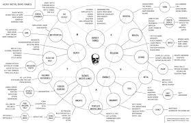 Heavy Metal Band Name Flow Chart Heavy Metal Bands Metal