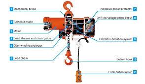 3 ton hoist wiring diagram budgit hoist wiring diagram phase wiring ton yale hoist wiring diagram for electric quick start guide of 2 ton budget hoist wiring
